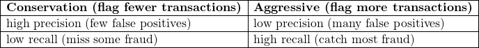 \[\begin{array}{|l|l|} \hline \textbf{Conservation (flag fewer transactions)} & \textbf{Aggressive (flag more transactions)}\\\hline \text{high precision (few false positives)} & \text{low precision (many false positives)}\\\hline \text{low recall (miss some fraud)} & \text{high recall (catch most fraud)}\\\hline \end{array}\]