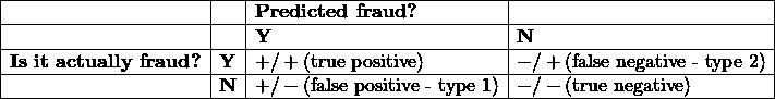 \[\begin{array}{|l|l|l|l|} \hline                                                      &            & \textbf{Predicted fraud?}    &                               \ \hline                                                       &            & \textbf{Y}                    & \textbf{N}                    \ \hline {\textbf{Is it actually fraud?}} & \textbf{Y} & +/+ \text{(true positive)}           & -/+ \text{(false negative - type 2)} \ \hline {\textbf{}}                      & \textbf{N} & +/- \text{(false positive - type 1)} & -/- \text{(true negative)}           \ \hline \end{array}\]